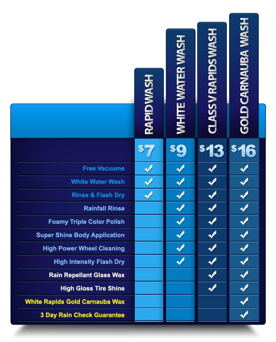Individual Car Wash Pricing